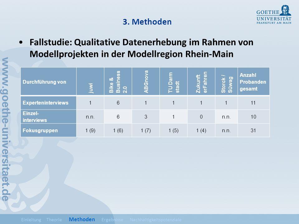 3. Methoden Fallstudie: Qualitative Datenerhebung im Rahmen von Modellprojekten in der Modellregion Rhein-Main.