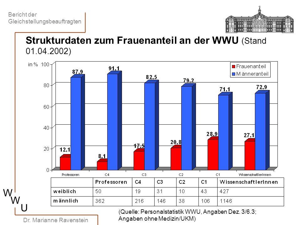 Strukturdaten zum Frauenanteil an der WWU (Stand 01.04.2002)