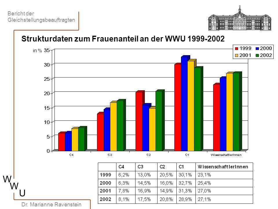 Strukturdaten zum Frauenanteil an der WWU 1999-2002