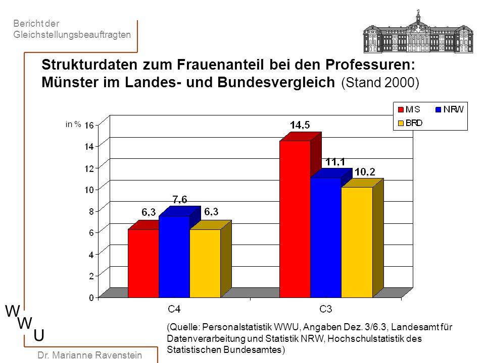 Strukturdaten zum Frauenanteil bei den Professuren: Münster im Landes- und Bundesvergleich (Stand 2000)