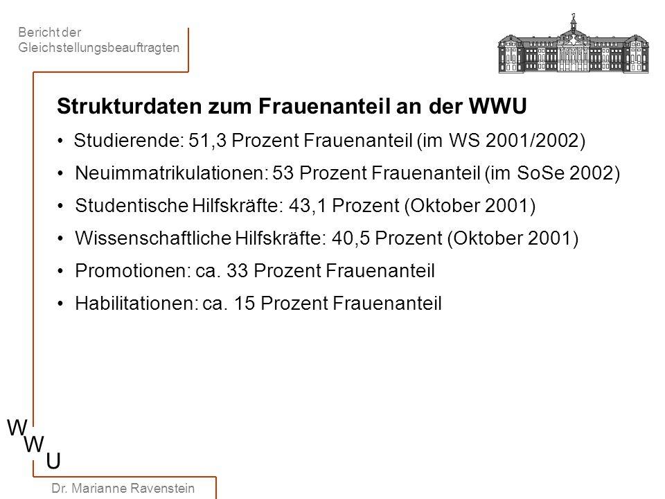 Strukturdaten zum Frauenanteil an der WWU