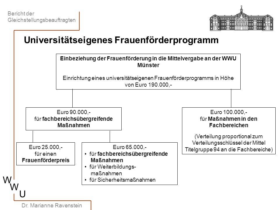 Universitätseigenes Frauenförderprogramm