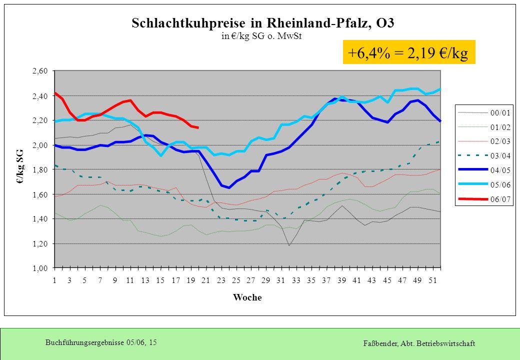 +6,4% = 2,19 €/kg Schlachtkuhpreise in Rheinland-Pfalz, O3
