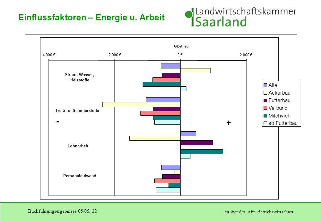 Einflussfaktoren – Energie u. Arbeit