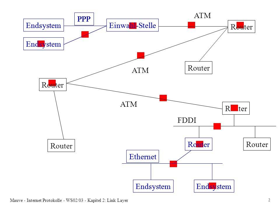 Router ATM Einwahl-Stelle Endsystem PPP Einwahl-Stelle Endsystem PPP