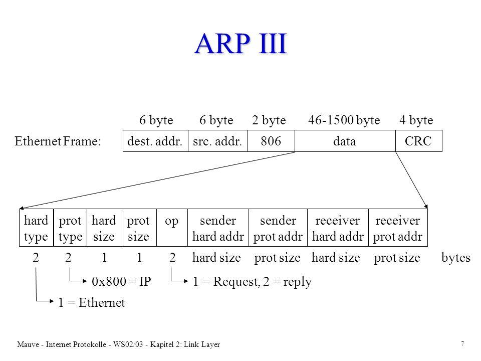 ARP III 6 byte 6 byte 2 byte 46-1500 byte 4 byte Ethernet Frame: