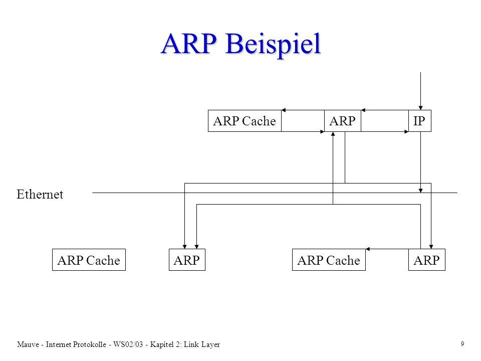 ARP Beispiel ARP Cache ARP IP Ethernet ARP Cache ARP ARP Cache ARP
