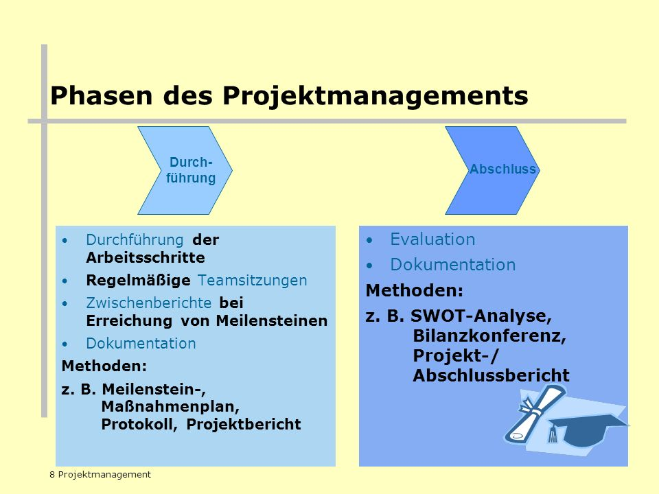 Phasen des Projektmanagements
