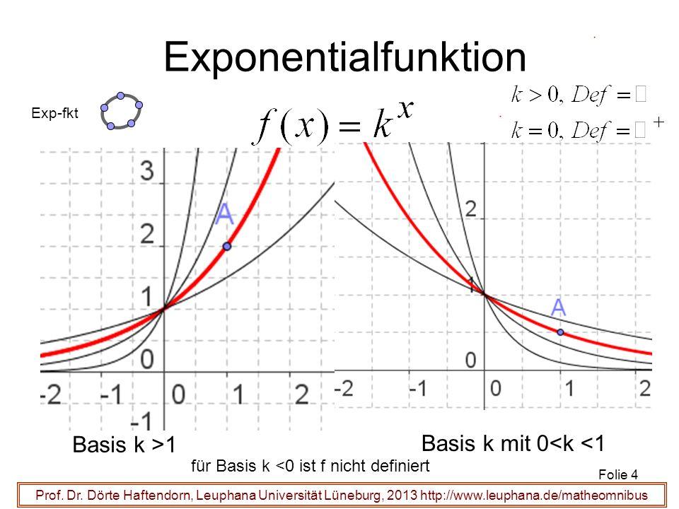 Exponentialfunktion Basis k >1 Basis k mit 0<k <1
