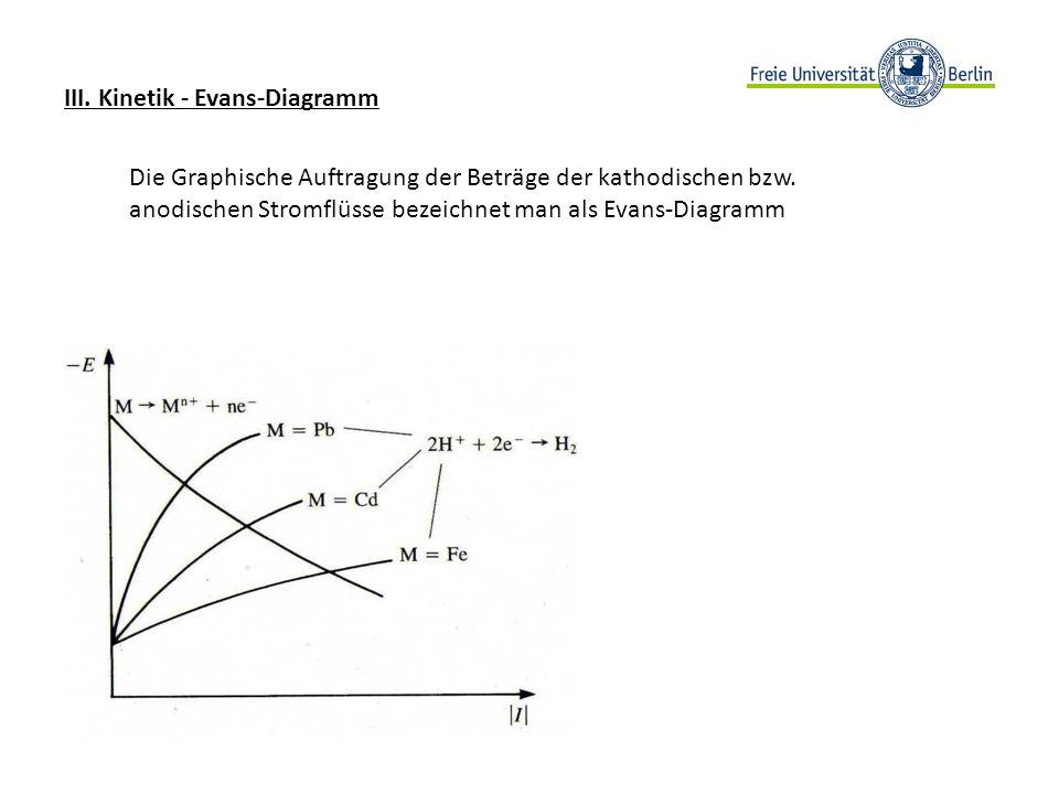 III. Kinetik - Evans-Diagramm