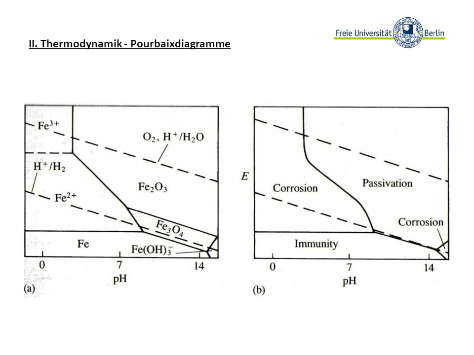 II. Thermodynamik - Pourbaixdiagramme