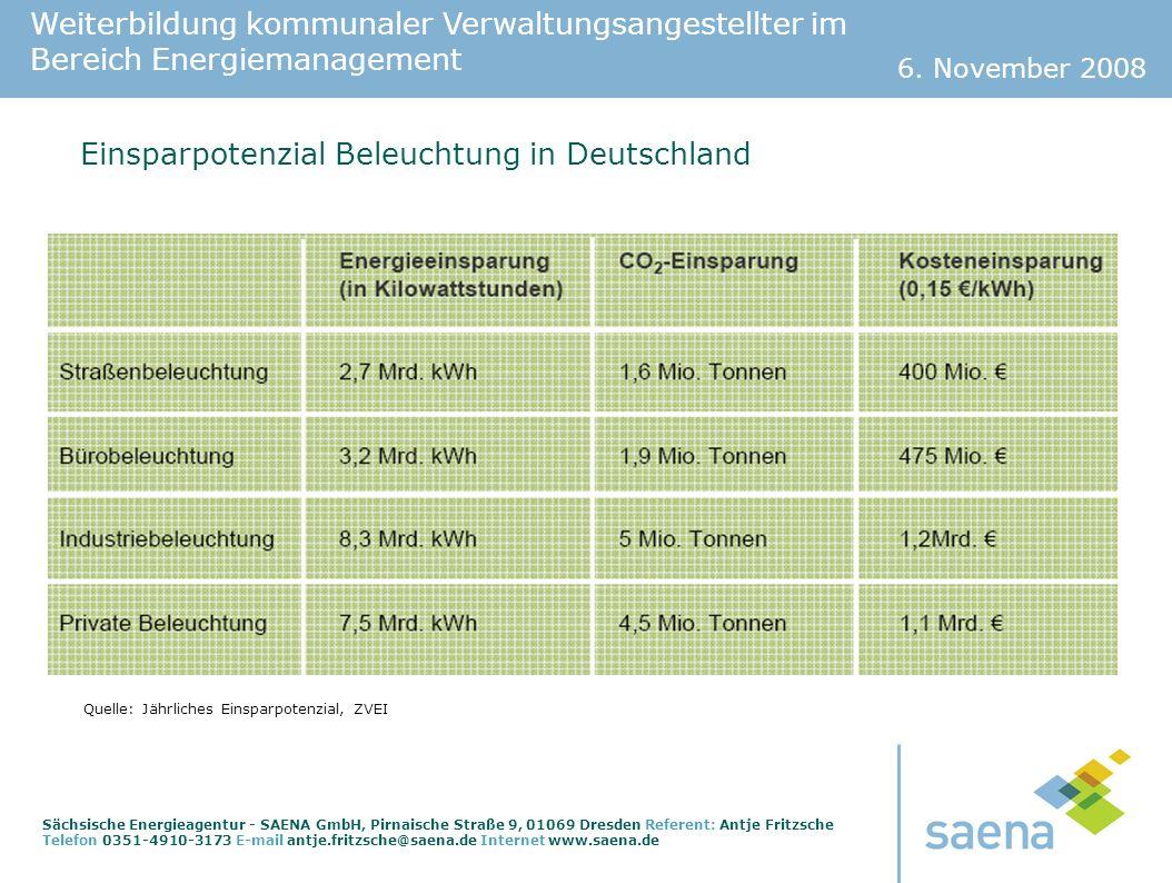 Einsparpotenzial Beleuchtung in Deutschland