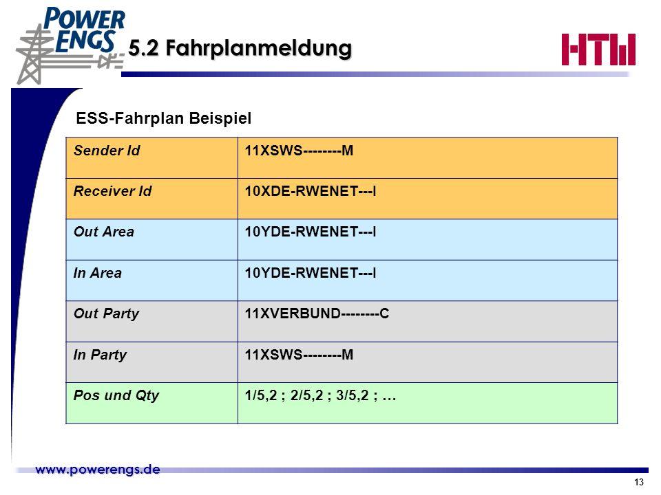 5.2 Fahrplanmeldung ESS-Fahrplan Beispiel Sender Id 11XSWS--------M