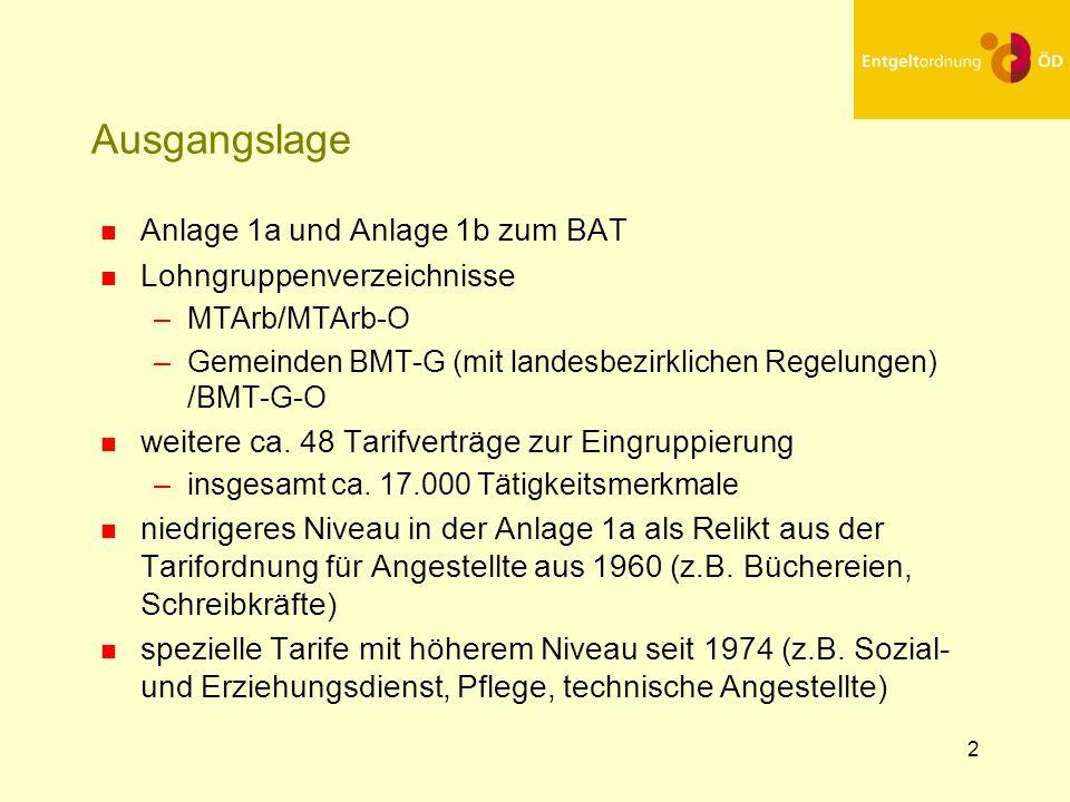 Ausgangslage Anlage 1a und Anlage 1b zum BAT Lohngruppenverzeichnisse
