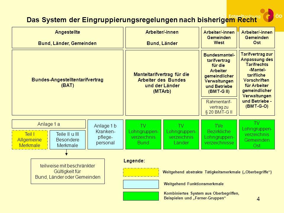 Das System der Eingruppierungsregelungen nach bisherigem Recht