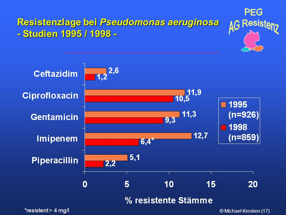 Resistenzlage bei Pseudomonas aeruginosa - Studien 1995 / 1998 -