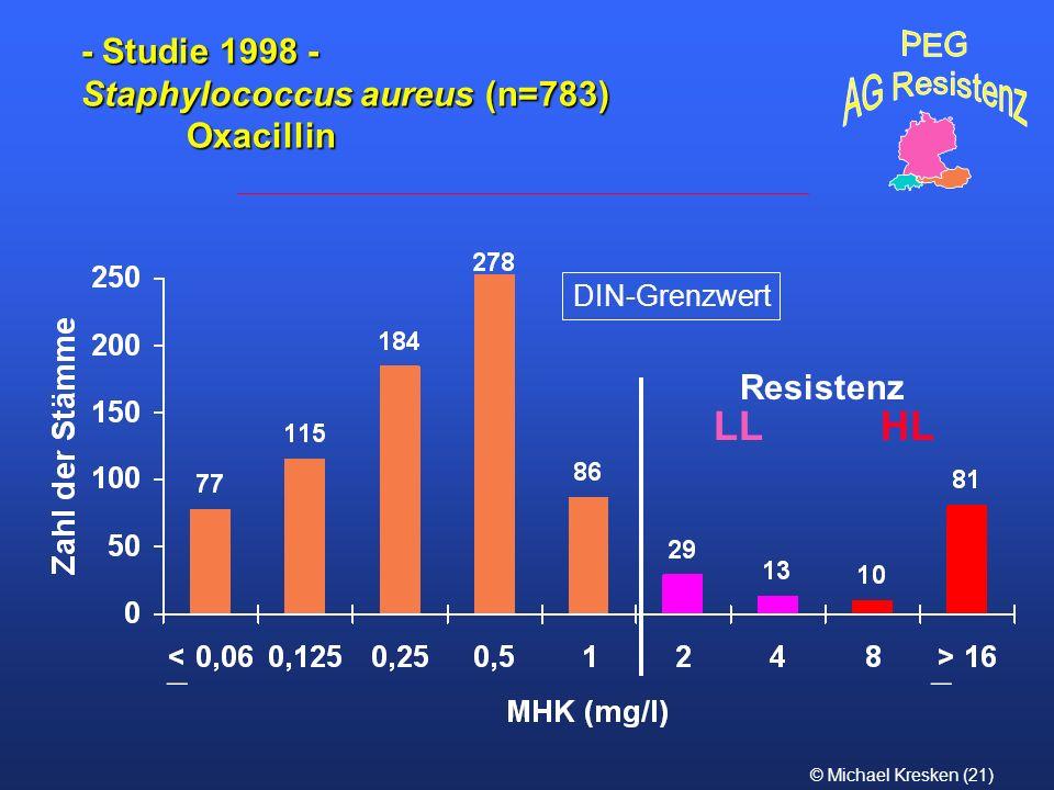- Studie 1998 - Staphylococcus aureus (n=783) Oxacillin