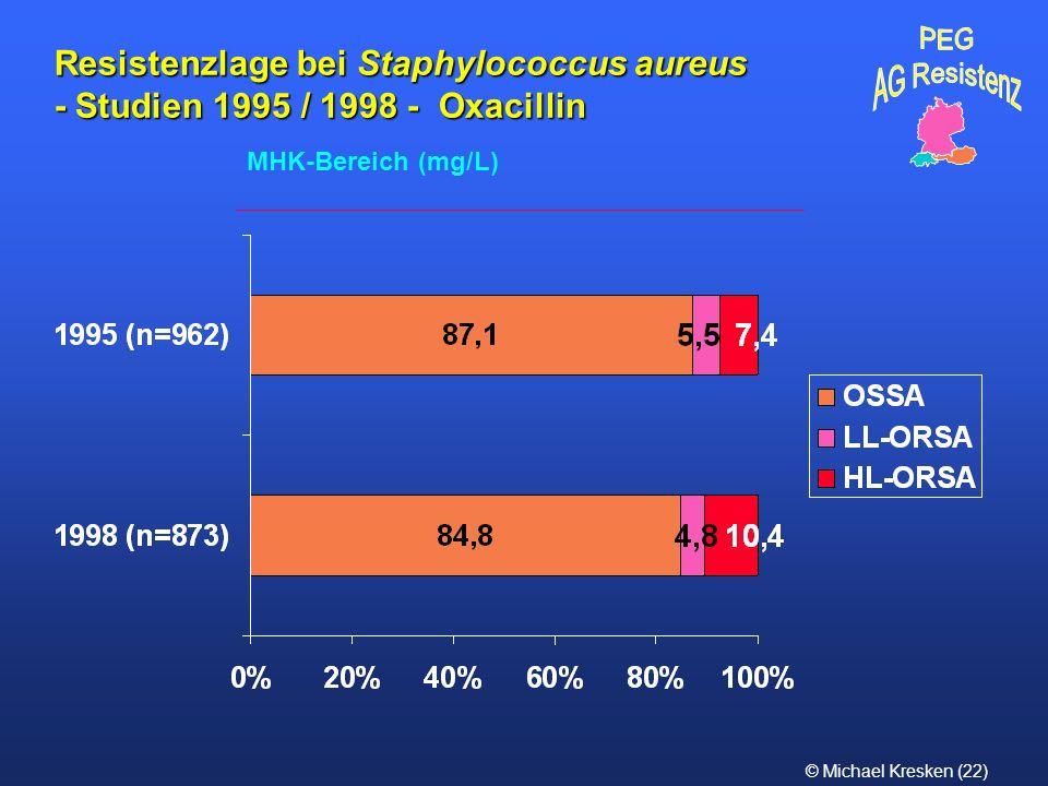 PEG AG Resistenz. Resistenzlage bei Staphylococcus aureus - Studien 1995 / 1998 - Oxacillin.