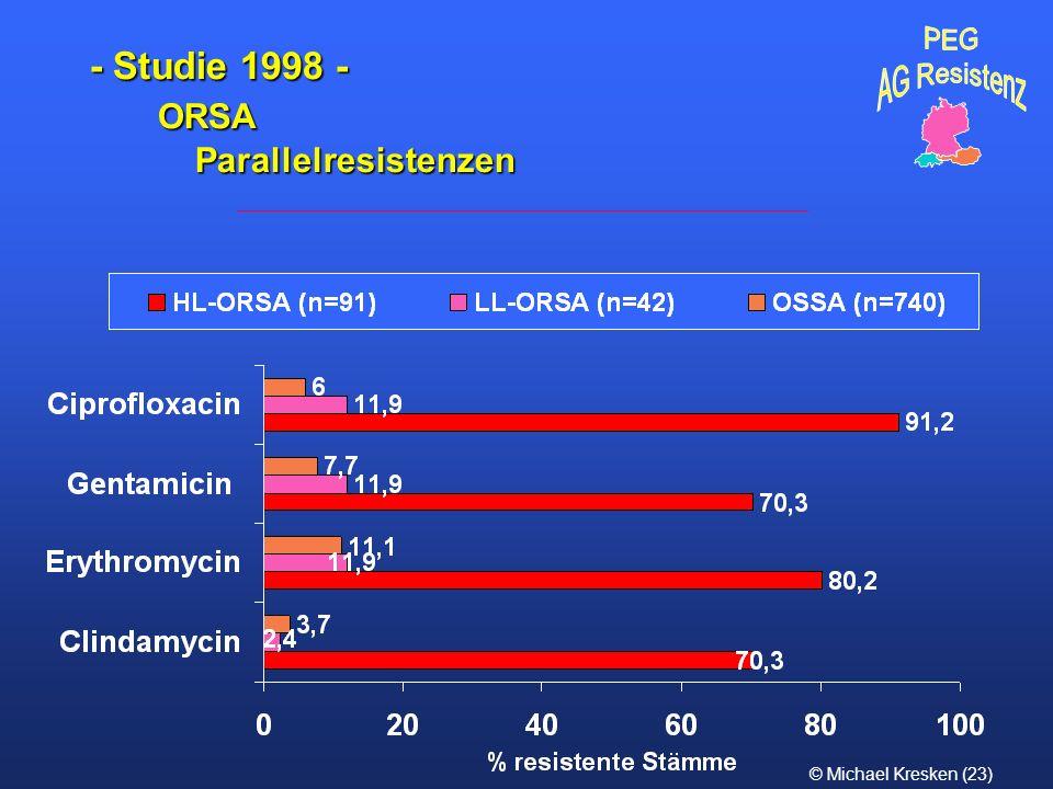 - Studie 1998 - ORSA Parallelresistenzen