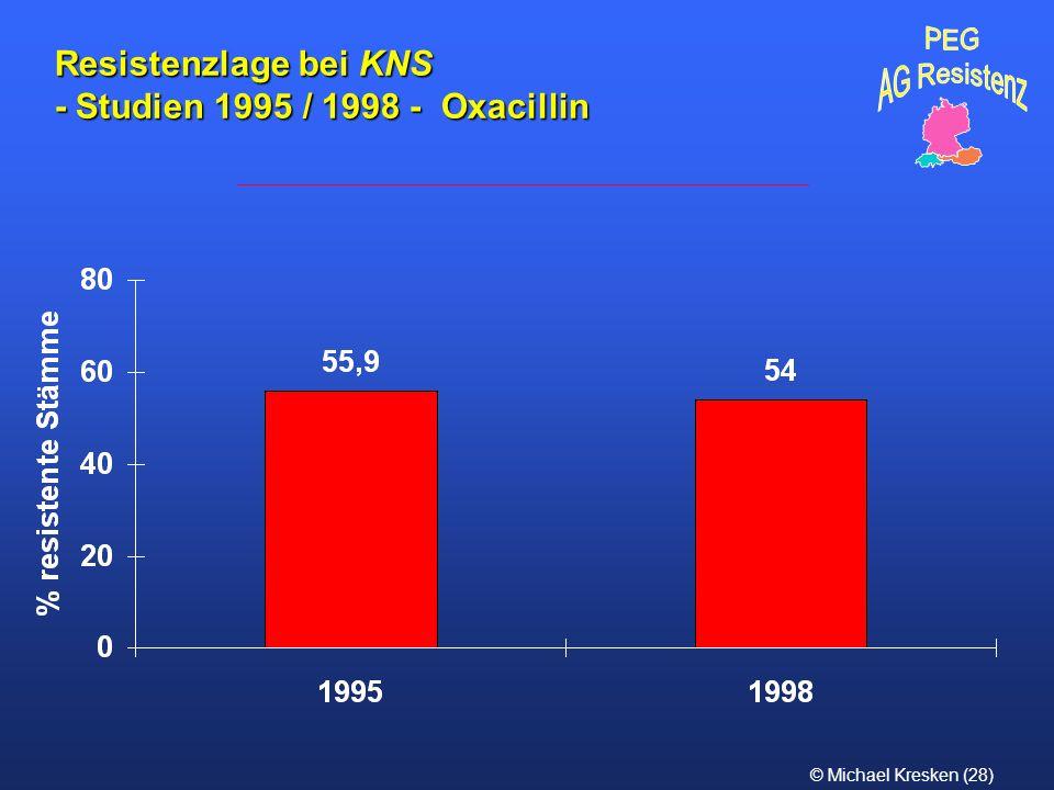 Resistenzlage bei KNS - Studien 1995 / 1998 - Oxacillin