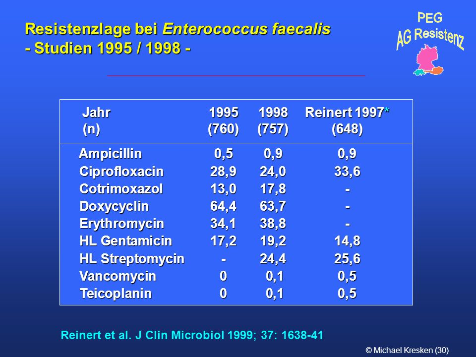 Resistenzlage bei Enterococcus faecalis - Studien 1995 / 1998 -