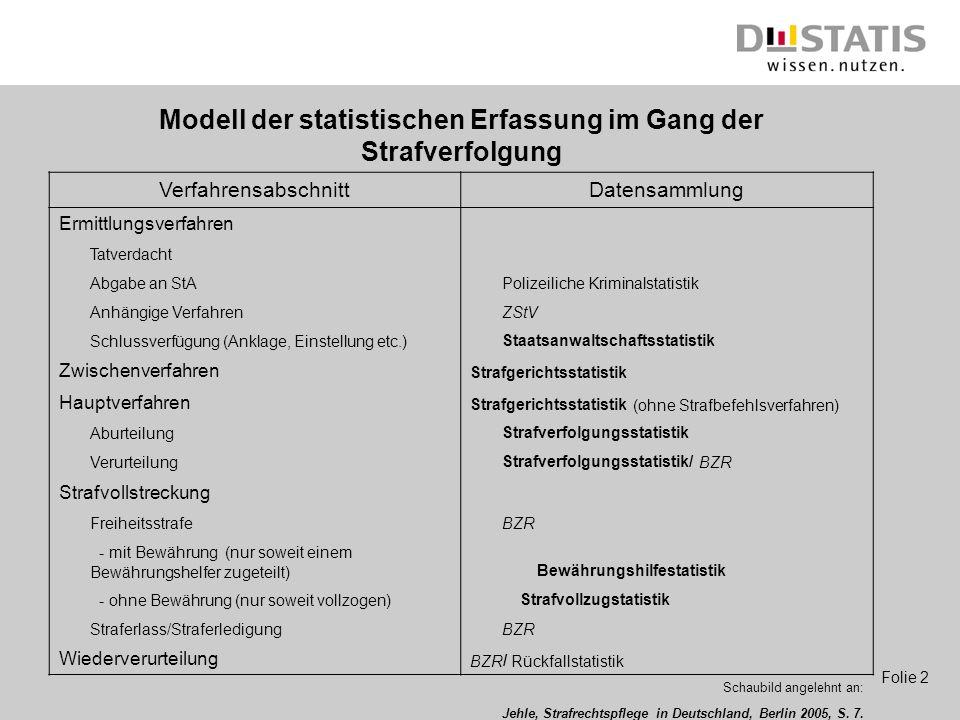 Modell der statistischen Erfassung im Gang der Strafverfolgung