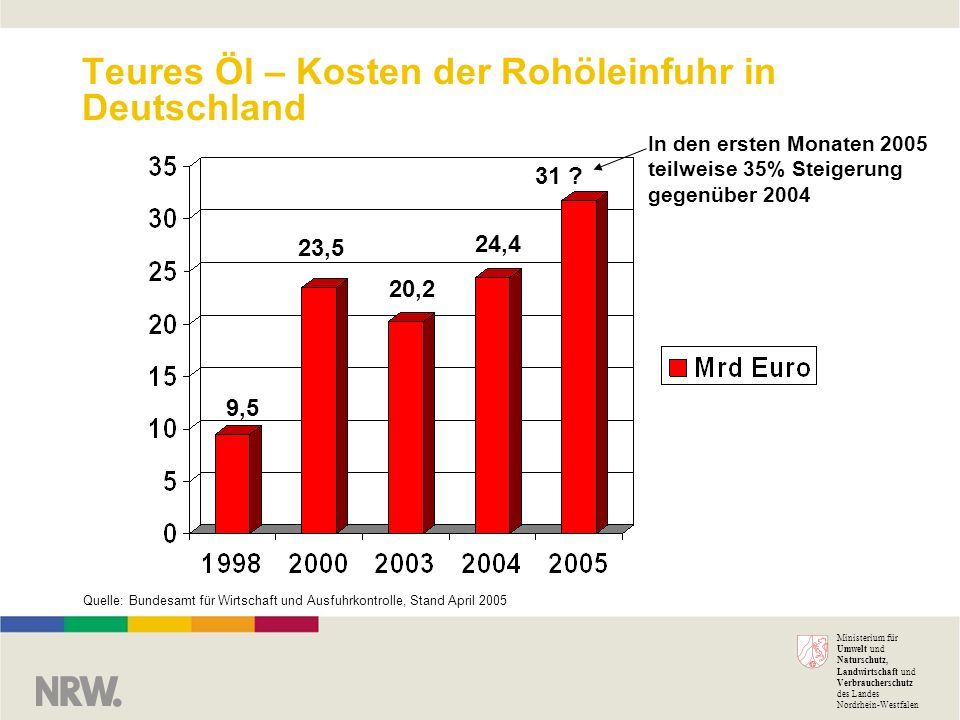 Teures Öl – Kosten der Rohöleinfuhr in Deutschland