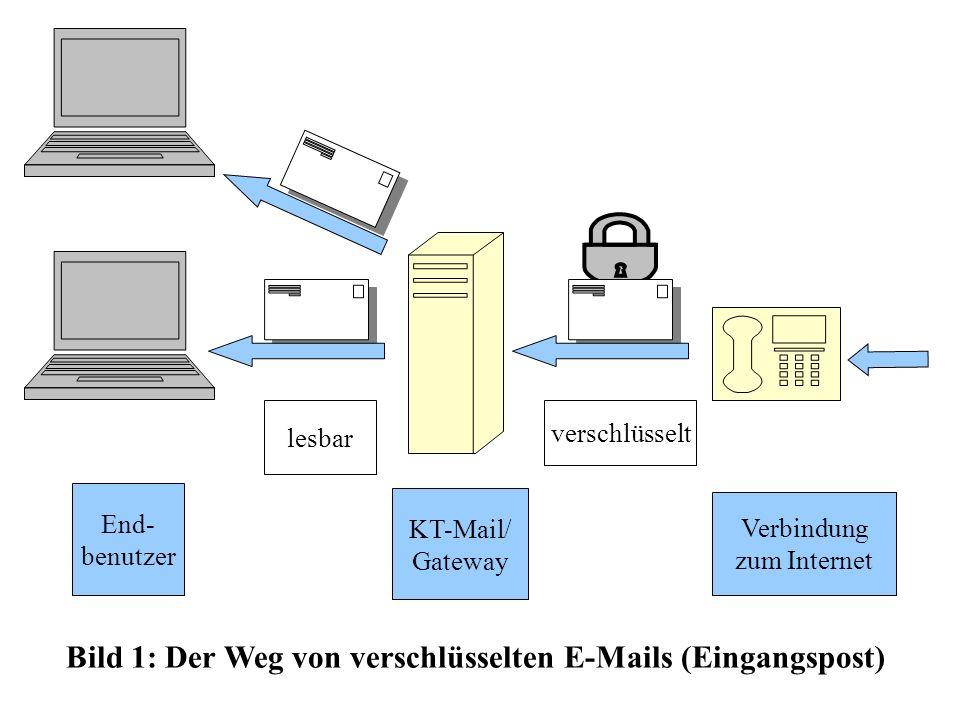 Bild 1: Der Weg von verschlüsselten E-Mails (Eingangspost)