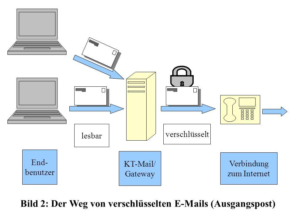 Bild 2: Der Weg von verschlüsselten E-Mails (Ausgangspost)