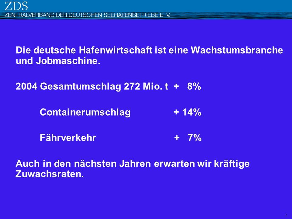 2004 Gesamtumschlag 272 Mio. t + 8% Containerumschlag + 14%
