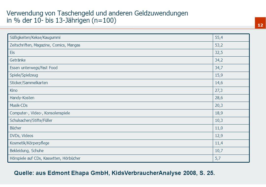Verwendung von Taschengeld und anderen Geldzuwendungen in % der 10- bis 13-Jährigen (n=100)