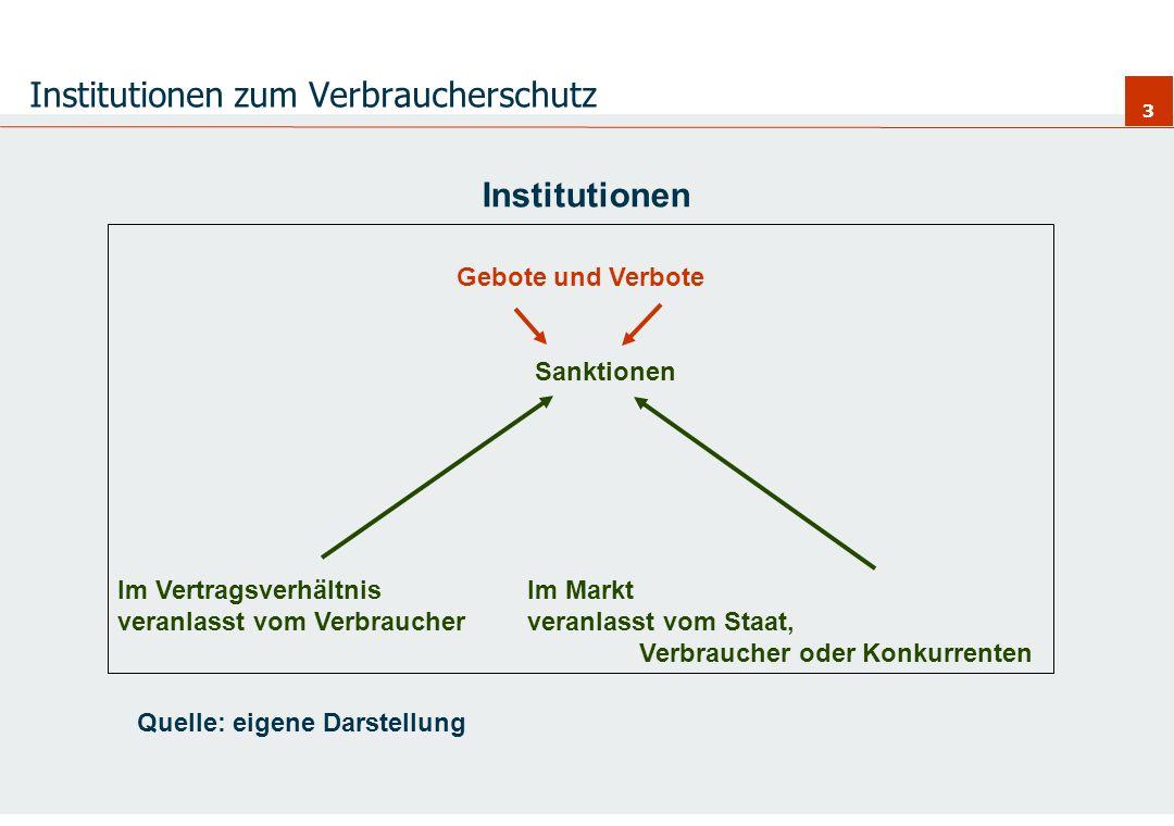 Institutionen zum Verbraucherschutz
