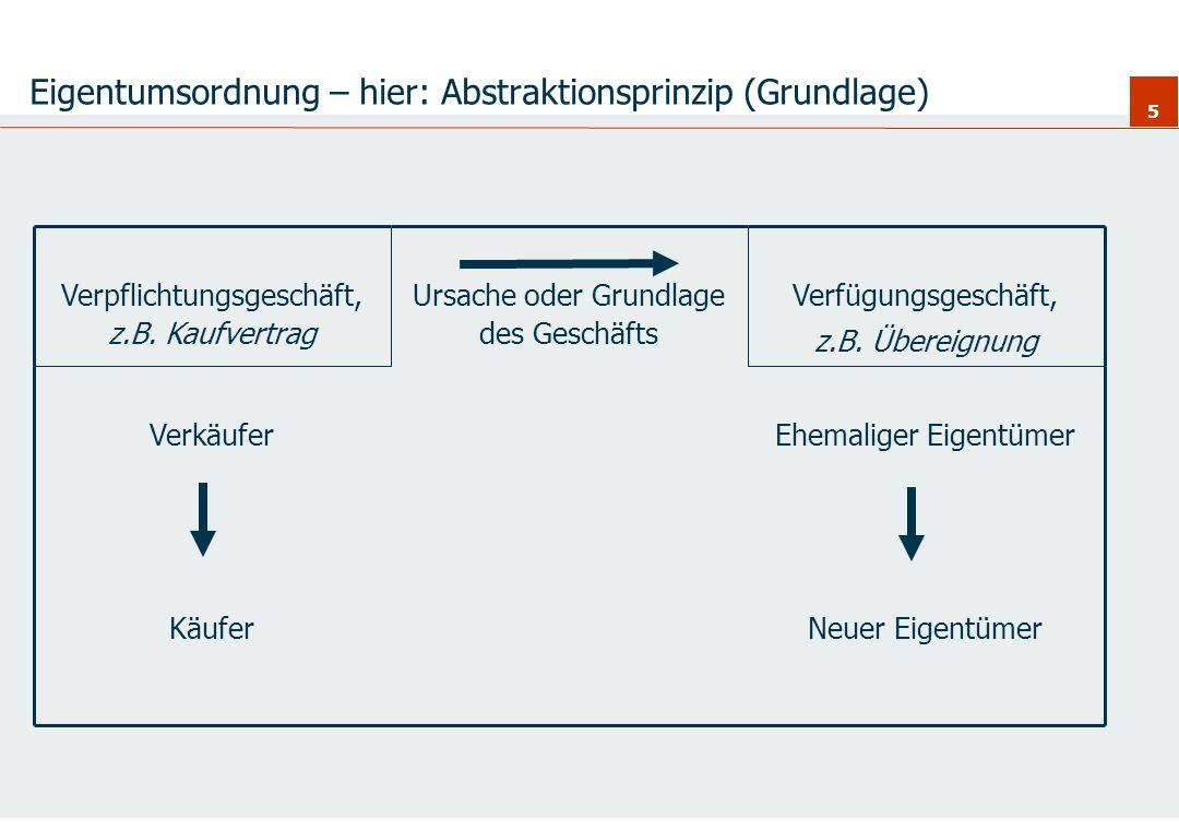 Eigentumsordnung – hier: Abstraktionsprinzip (Grundlage)