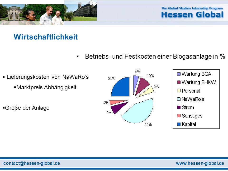 Wirtschaftlichkeit Betriebs- und Festkosten einer Biogasanlage in %