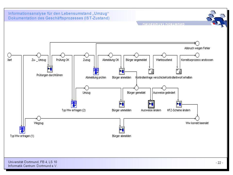 """Informationsanalyse für den Lebensumstand """"Umzug Dokumentation des Geschäftsprozesses (IST-Zustand)"""