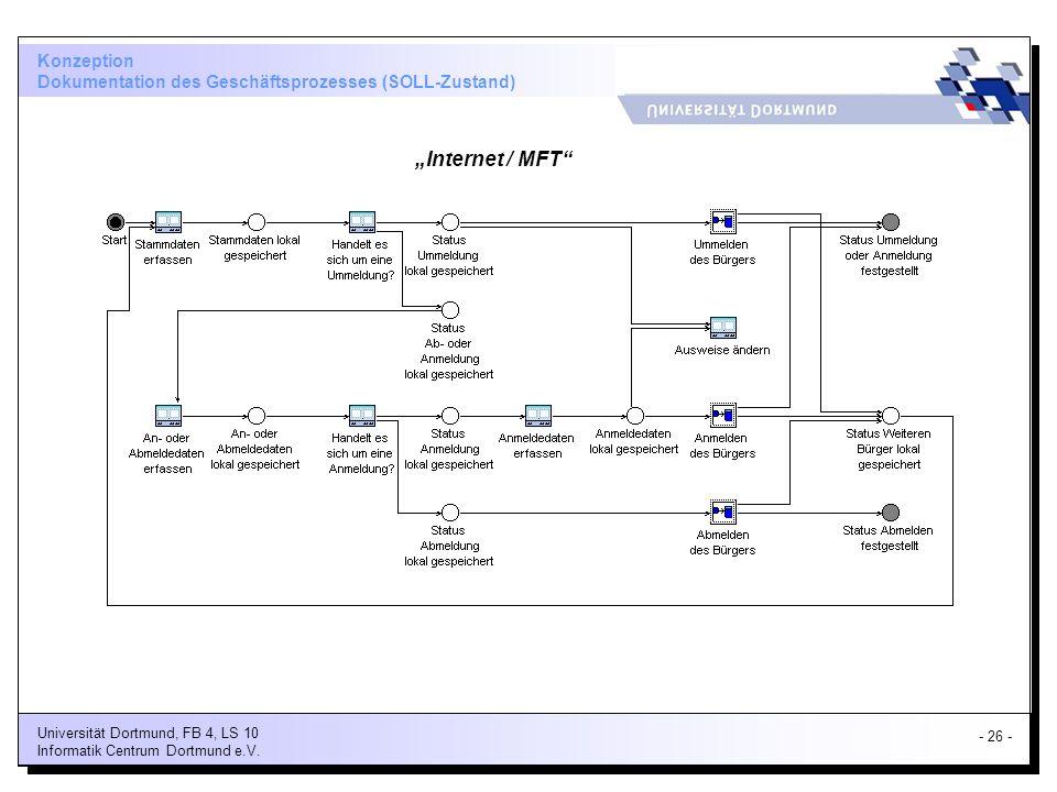 Konzeption Dokumentation des Geschäftsprozesses (SOLL-Zustand)