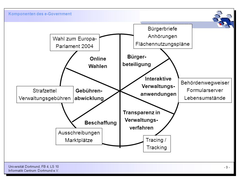 Komponenten des e-Government