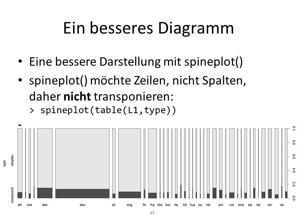 Ein besseres Diagramm Eine bessere Darstellung mit spineplot()