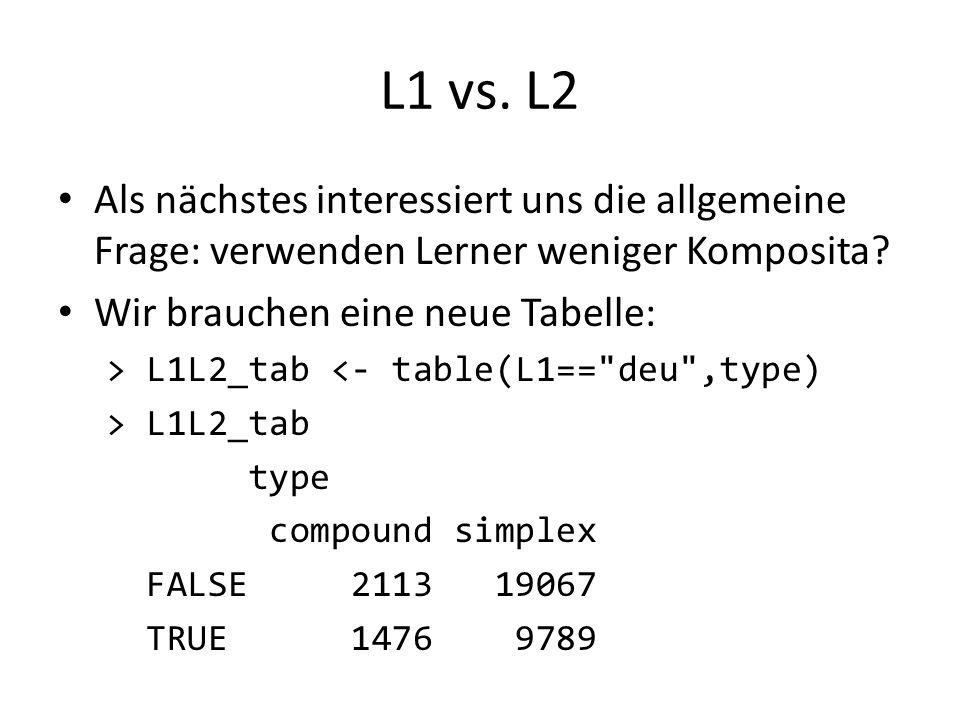 L1 vs. L2 Als nächstes interessiert uns die allgemeine Frage: verwenden Lerner weniger Komposita Wir brauchen eine neue Tabelle: