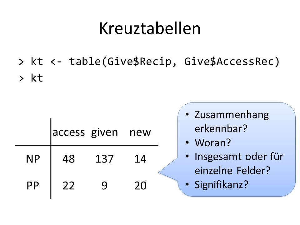 Kreuztabellen access given new NP 48 137 14 PP 22 9 20