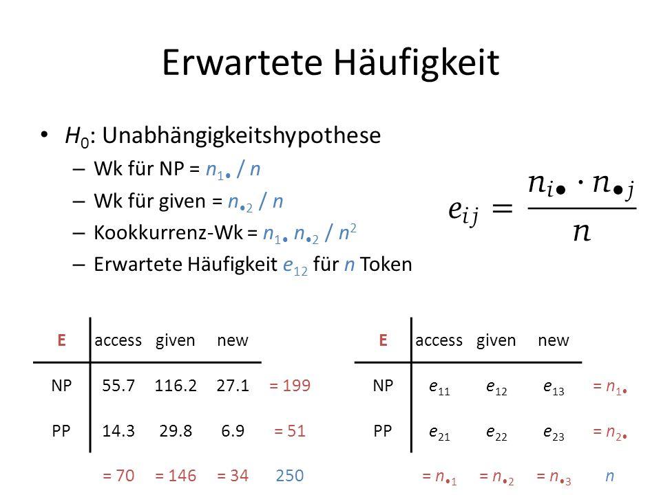 Erwartete Häufigkeit H0: Unabhängigkeitshypothese Wk für NP = n1• / n