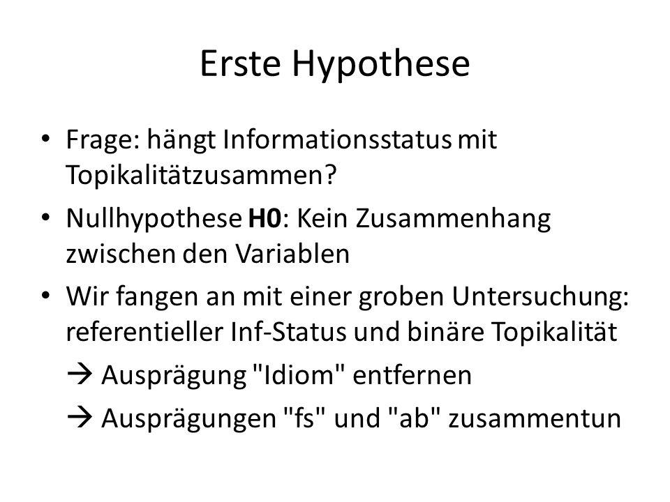 Erste Hypothese Frage: hängt Informationsstatus mit Topikalitätzusammen Nullhypothese H0: Kein Zusammenhang zwischen den Variablen.