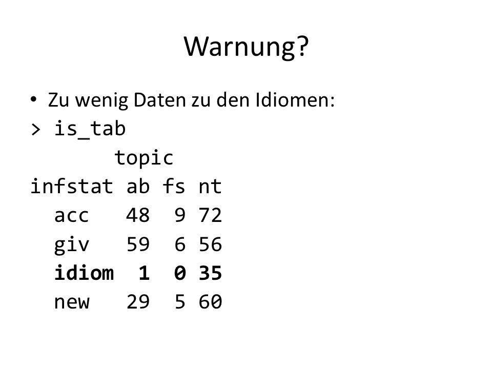 Warnung Zu wenig Daten zu den Idiomen: > is_tab topic