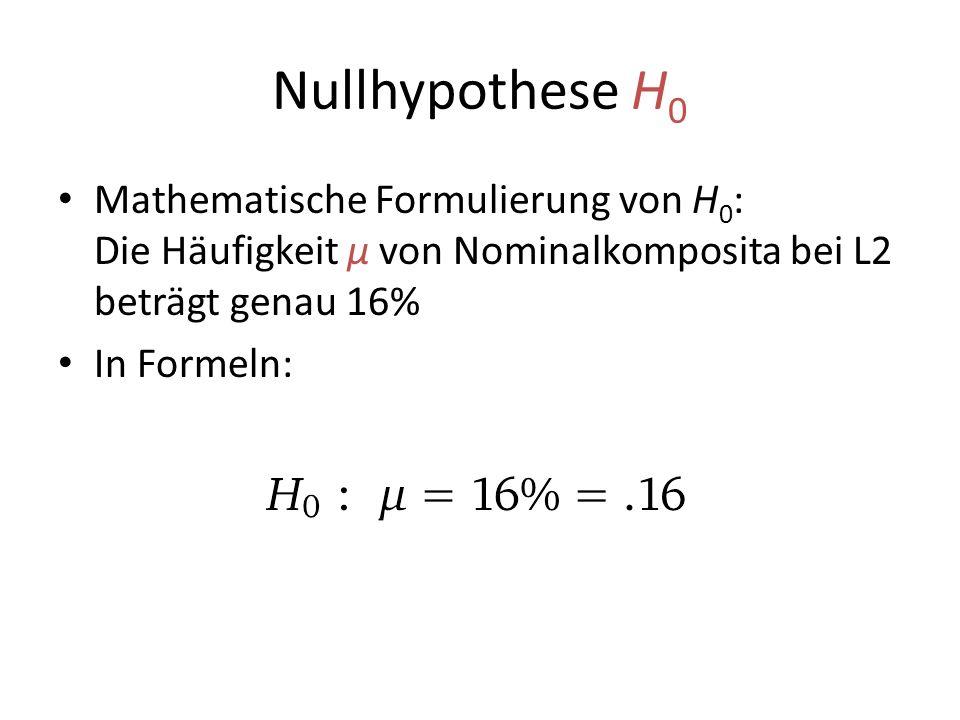 Nullhypothese H0 Mathematische Formulierung von H0: Die Häufigkeit μ von Nominalkomposita bei L2 beträgt genau 16%