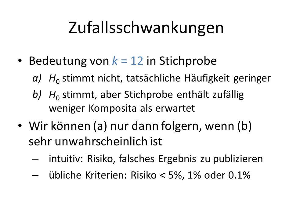 Zufallsschwankungen Bedeutung von k = 12 in Stichprobe