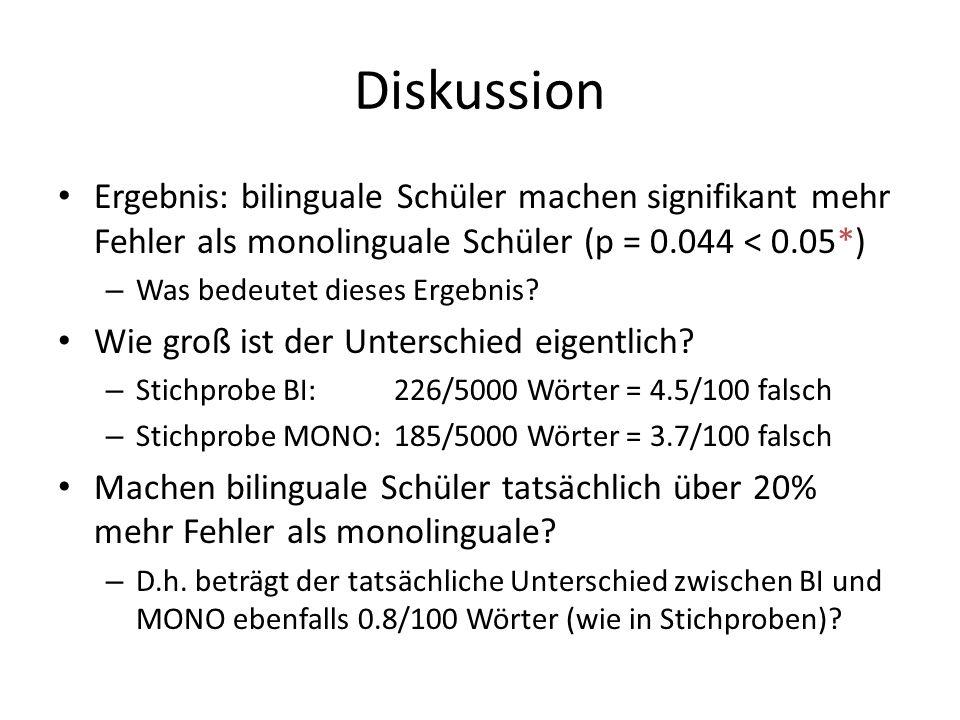 Diskussion Ergebnis: bilinguale Schüler machen signifikant mehr Fehler als monolinguale Schüler (p = 0.044 < 0.05*)