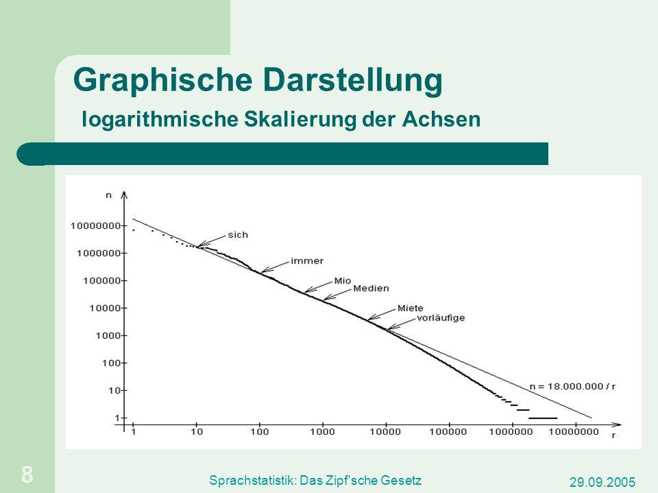 Graphische Darstellung logarithmische Skalierung der Achsen