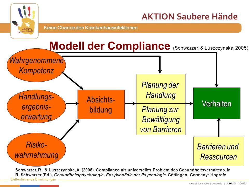 Modell der Compliance (Schwarzer, & Luszczynska, 2005).