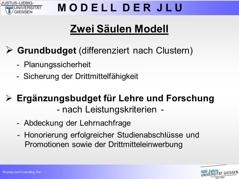 Grundbudget (differenziert nach Clustern)