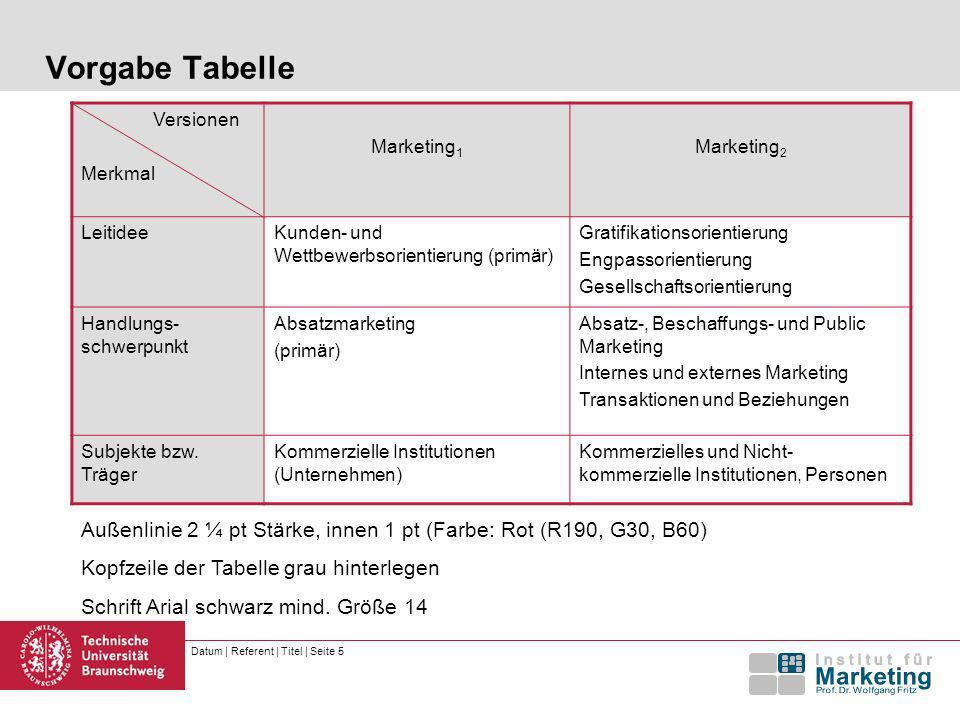 Vorgabe Tabelle Versionen. Merkmal. Marketing1. Marketing2. Leitidee. Kunden- und Wettbewerbsorientierung (primär)